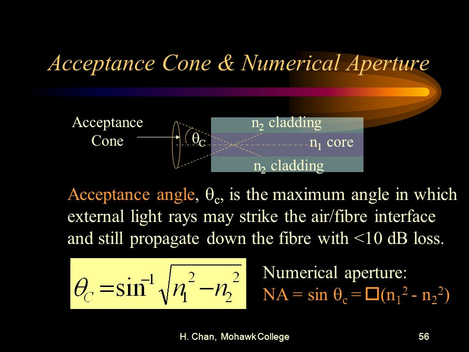 H. Chan, Mohawk College56 Acceptance Cone & Numerical Aperture n 2 cladding n 1 core Acceptance Cone Acceptance angle, c, is the maximum angle in whic