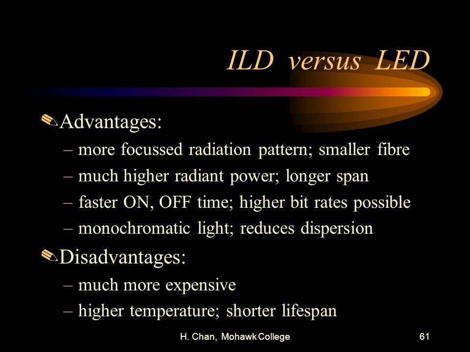 H. Chan, Mohawk College61 ILD versus LED.Advantages: –more focussed radiation pattern; smaller fibre –much higher radiant power; longer span –faster O