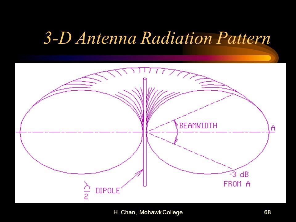 H. Chan, Mohawk College68 3-D Antenna Radiation Pattern