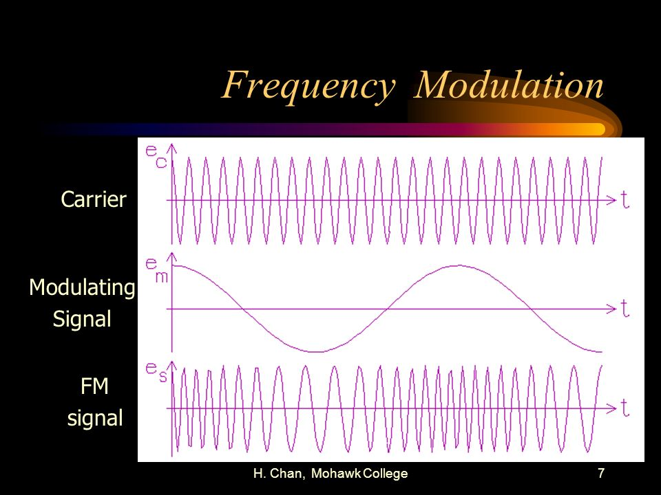 H. Chan, Mohawk College7 Frequency Modulation Carrier Modulating Signal FM signal