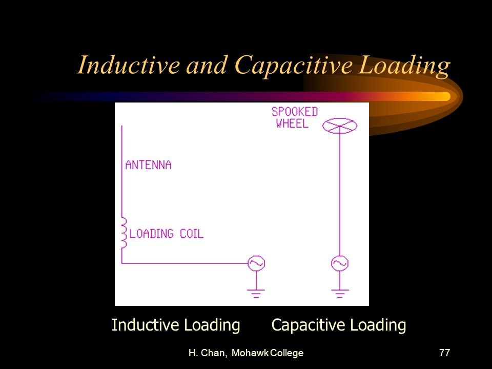 H. Chan, Mohawk College77 Inductive and Capacitive Loading Inductive LoadingCapacitive Loading