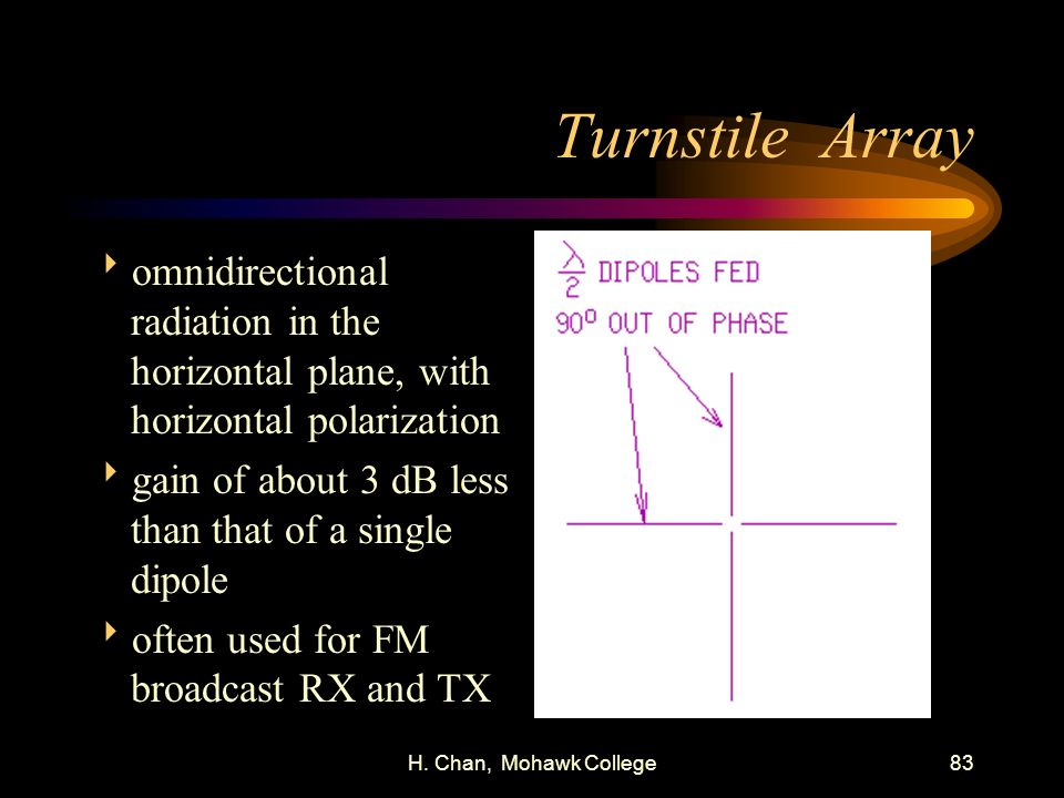 H. Chan, Mohawk College83 Turnstile Array omnidirectional radiation in the horizontal plane, with horizontal polarization gain of about 3 dB less than