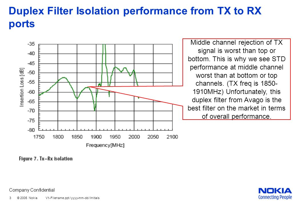 Company Confidential 3 © 2005 Nokia V1-Filename.ppt / yyyy-mm-dd / Initials Duplex Filter Isolation performance from TX to RX ports Middle channel rejection of TX signal is worst than top or bottom.