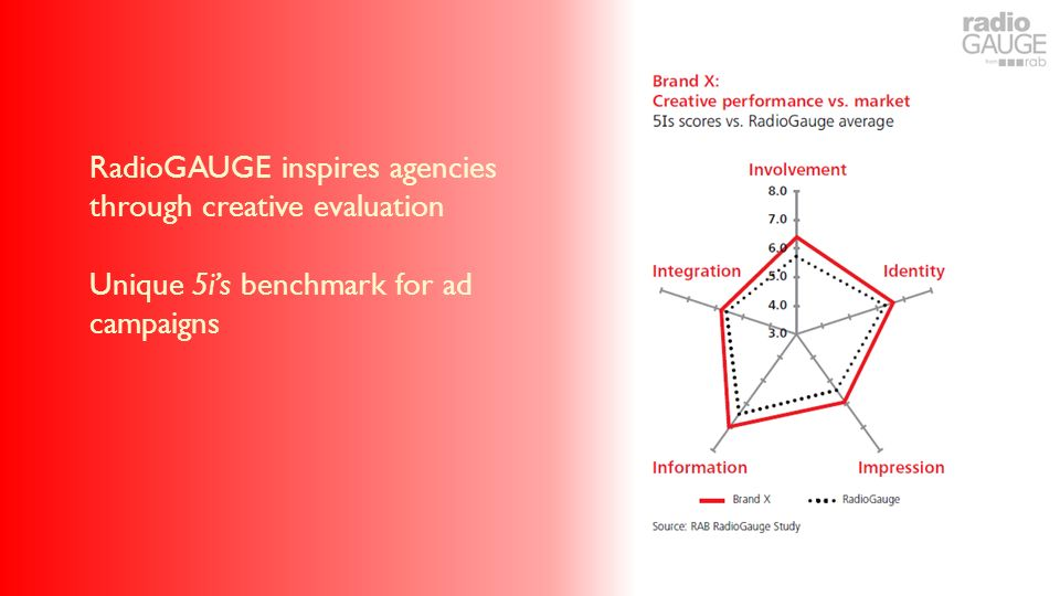 RadioGAUGE inspires agencies through creative evaluation Unique 5is benchmark for ad campaigns