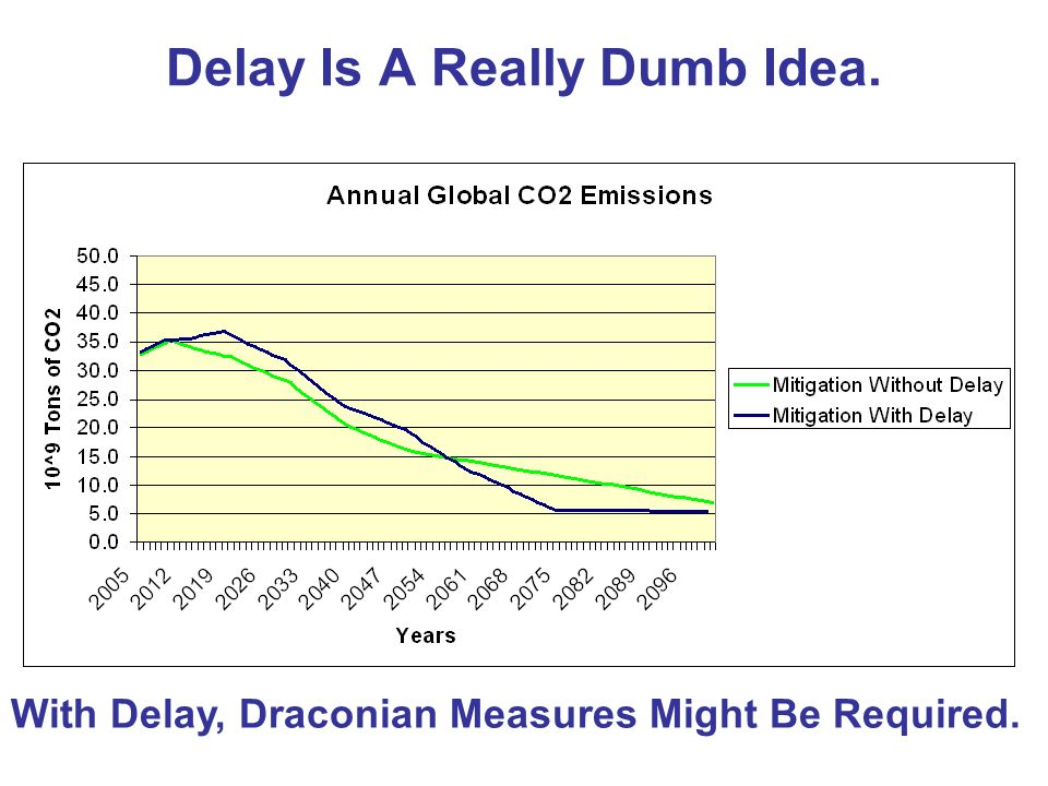 Delay Is A Really Dumb Idea. With Delay, Draconian Measures Might Be Required.