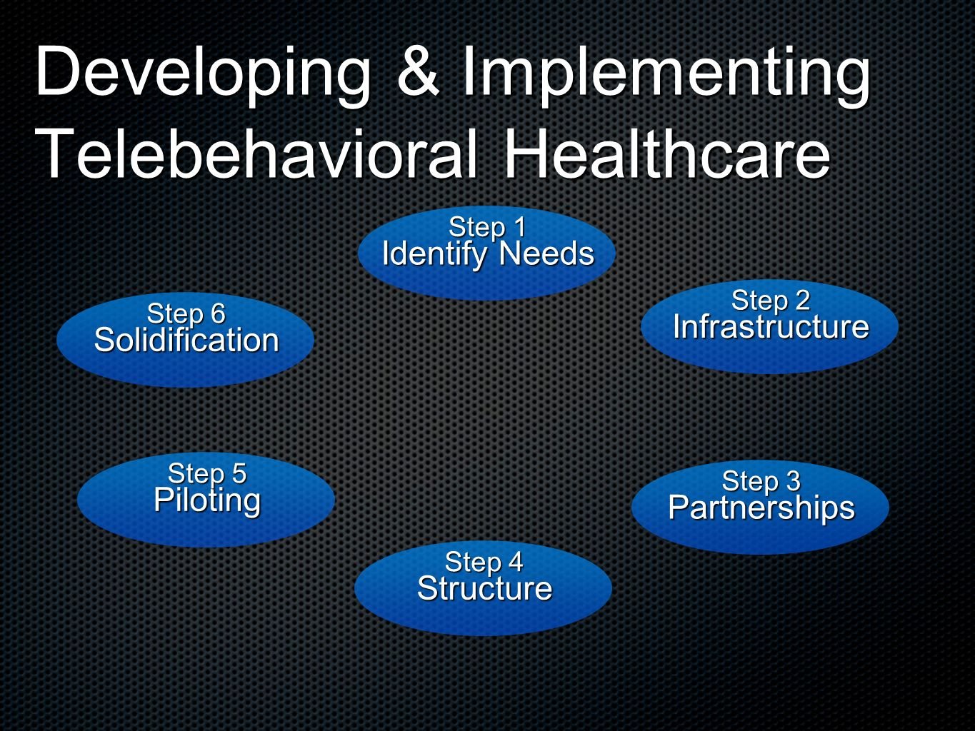 Developing & Implementing Telebehavioral Healthcare Identify Needs Step 1 Infrastructure Step 2 Partnerships Step 3 Structure Step 4 Piloting Step 5 Solidification Step 6