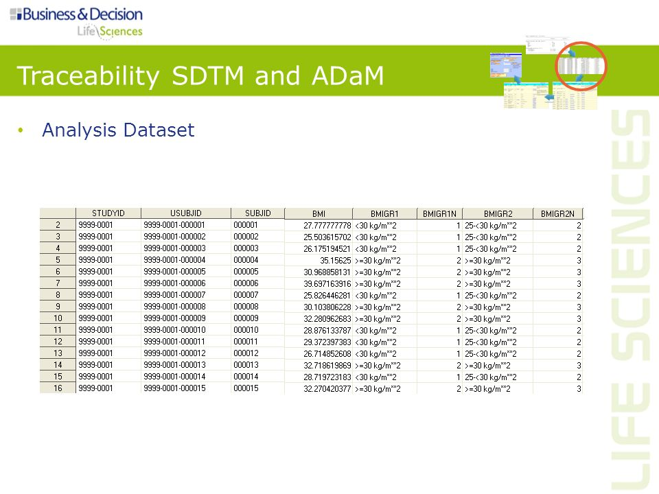 Traceability SDTM and ADaM Analysis Dataset