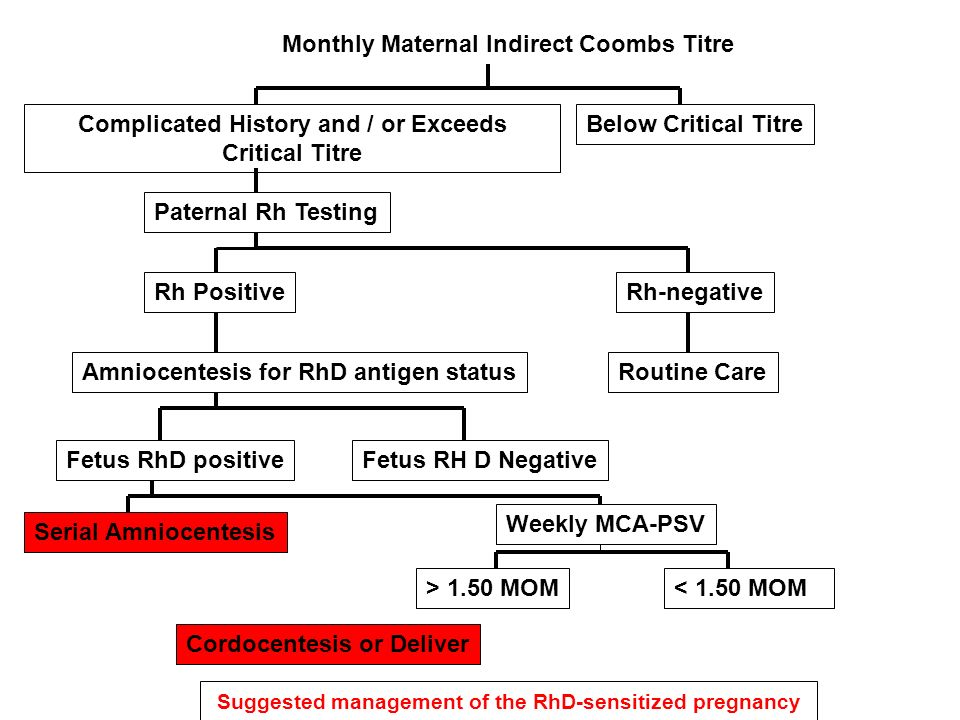 Suggested management of the RhD-sensitized pregnancy Monthly Maternal Indirect Coombs Titre Below Critical TitreComplicated History and / or Exceeds C