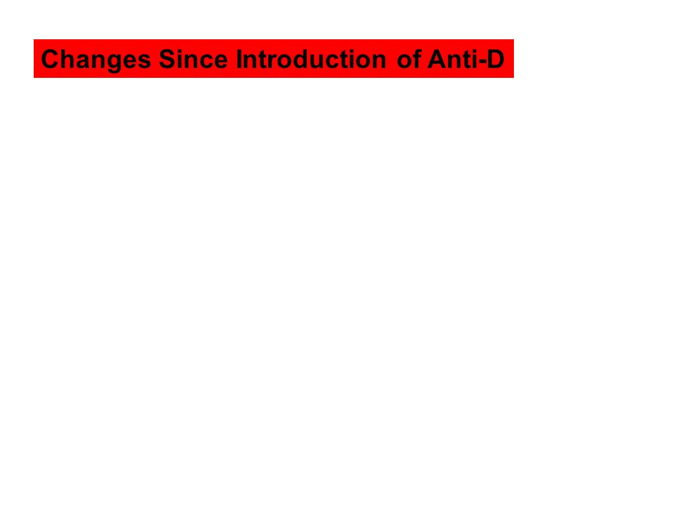 Changes Since Introduction of Anti-D