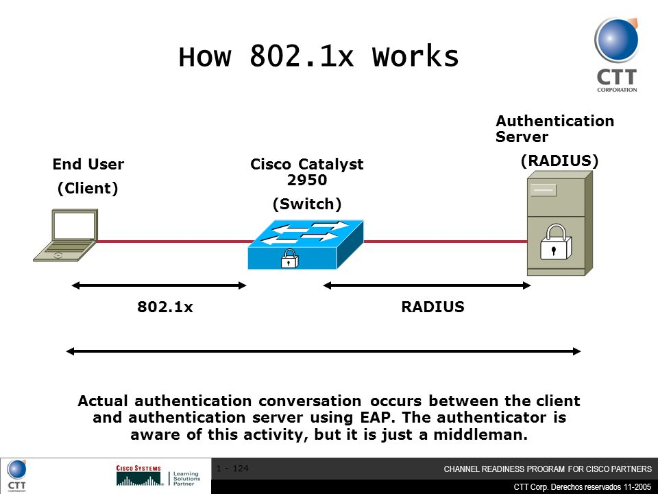 CTT Corp. Derechos reservados 11-2005 CHANNEL READINESS PROGRAM FOR CISCO PARTNERS 1 - 124 How 802.1x Works Authentication Server (RADIUS) Cisco Catal