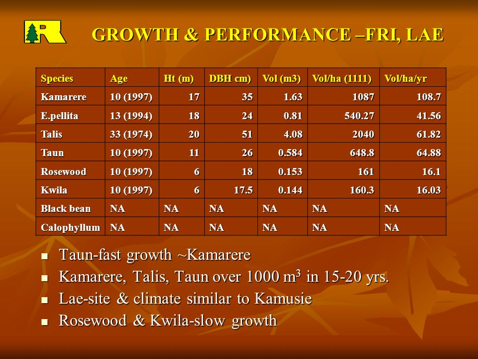GROWTH & PERFORMANCE –FRI, LAE GROWTH & PERFORMANCE –FRI, LAE SpeciesAge Ht (m) DBH cm) Vol (m3) Vol/ha (1111) Vol/ha/yr Kamarere 10 (1997) E.pellita 13 (1994) Talis 33 (1974) Taun 10 (1997) Rosewood Kwila Black bean NANANANANANA CalophyllumNANANANANANA Taun-fast growth ~Kamarere Taun-fast growth ~Kamarere Kamarere, Talis, Taun over 1000 m 3 in yrs.