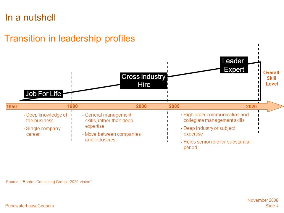 PricewaterhouseCoopers November 2008 Slide 4 In a nutshell Transition in leadership profiles 1950 198020052000 2020 Job For Life Deep knowledge of the business Single company career General management skills, rather than deep expertise Move between companies and industries High order communication and collegiate management skills Deep industry or subject expertise Holds senior role for substantial period Cross Industry Hire Leader Expert Overall Skill Level Source : Boston Consulting Group - 2020 vision