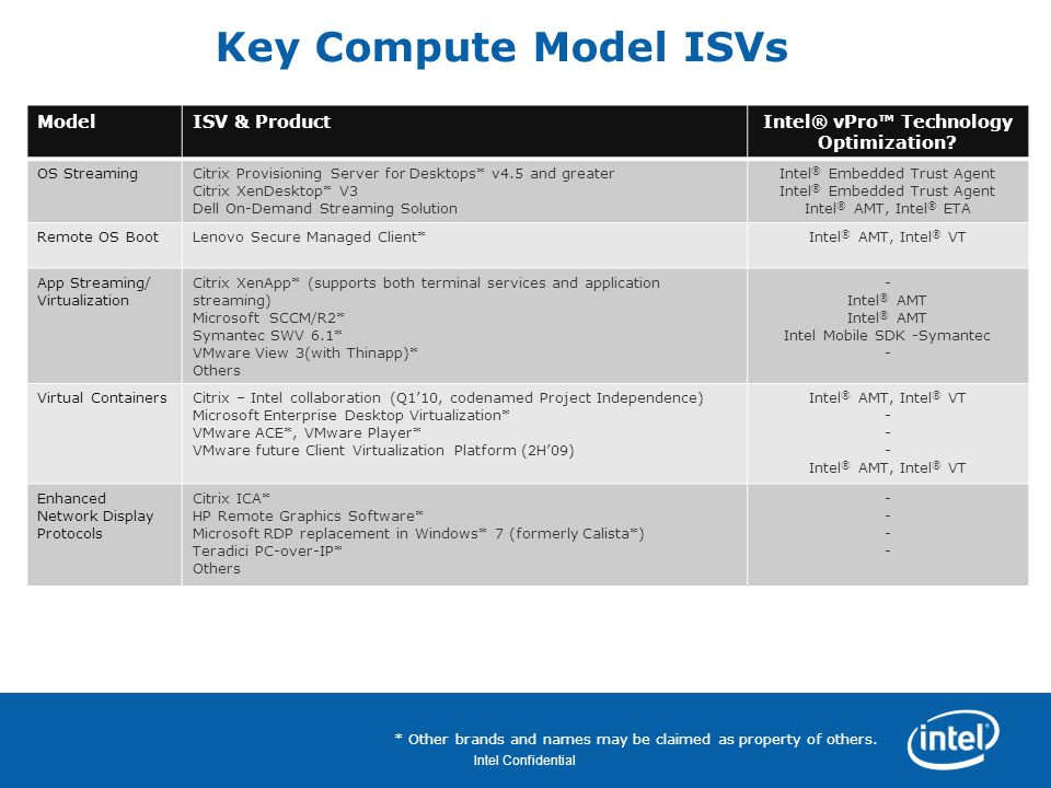 Revision - 01 Intel Confidential Key Compute Model ISVs ModelISV & ProductIntel® vPro Technology Optimization? OS StreamingCitrix Provisioning Server