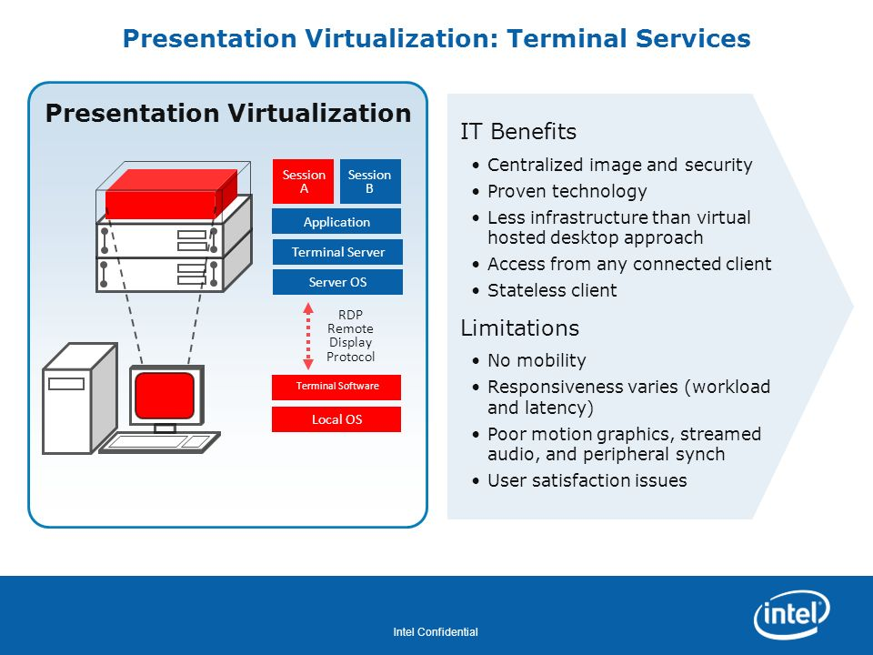 Revision - 01 Intel Confidential Presentation Virtualization: Terminal Services Presentation Virtualization IT Benefits Centralized image and security