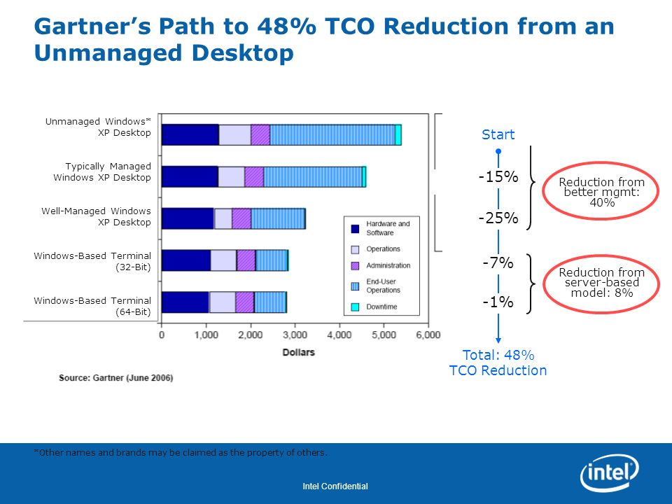 Revision - 01 Intel Confidential Gartners Path to 48% TCO Reduction from an Unmanaged Desktop -15% -25% -7% -1% Total: 48% TCO Reduction Reduction fro