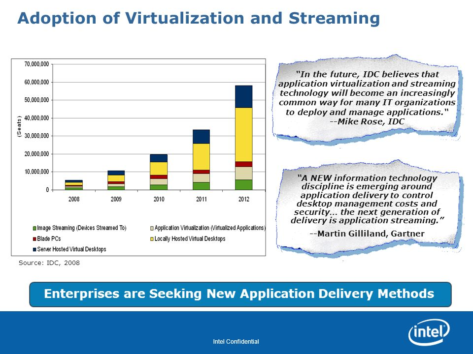 Revision - 01 Intel Confidential Adoption of Virtualization and Streaming A NEW information technology discipline is emerging around application deliv