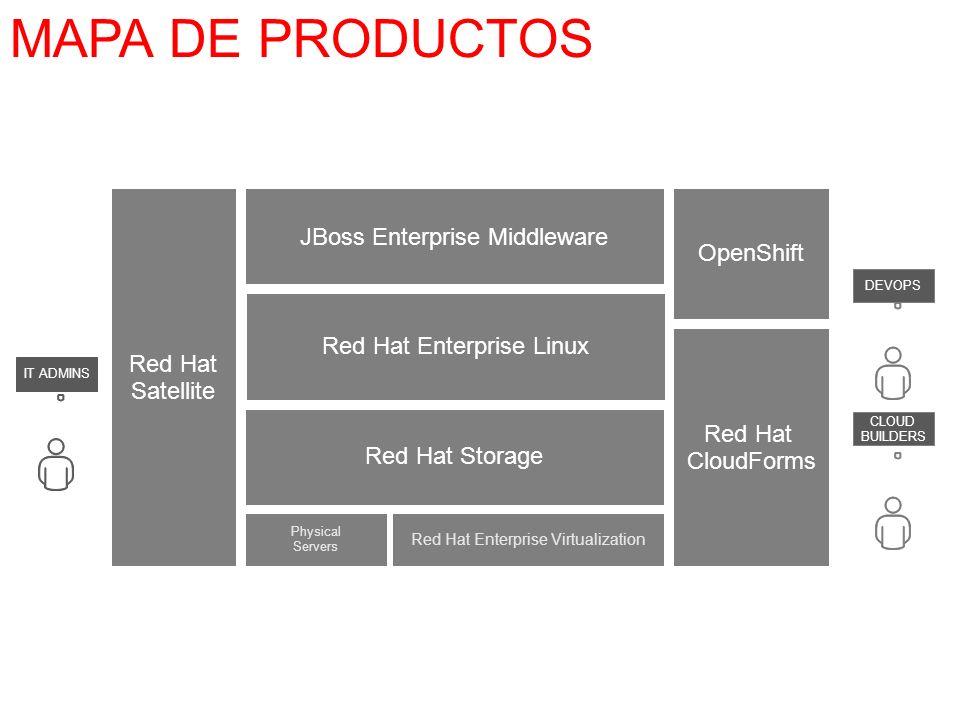 MAPA DE PRODUCTOS Physical Servers Red Hat Enterprise Virtualization Red Hat Storage Red Hat Enterprise Linux OpenShift Red Hat CloudForms CLOUD BUILDERS IT ADMINS DEVOPS Red Hat Satellite JBoss Enterprise Middleware