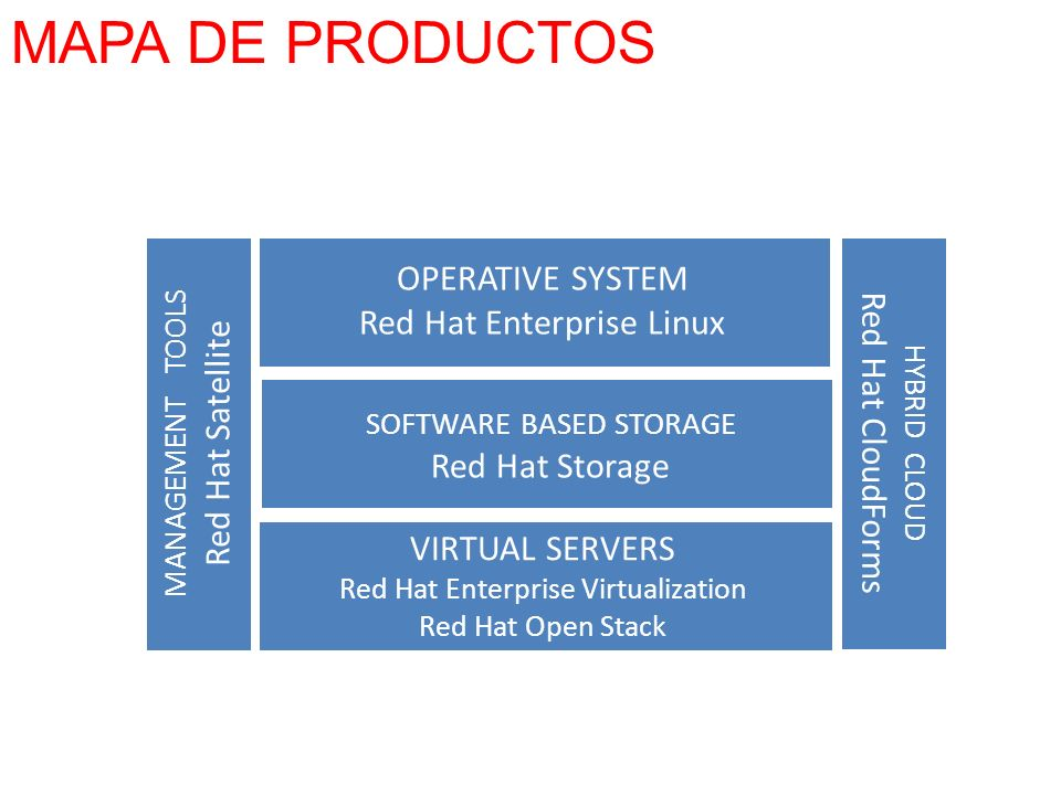MANAGEMENT TOOLS Red Hat Satellite OPERATIVE SYSTEM Red Hat Enterprise Linux SOFTWARE BASED STORAGE Red Hat Storage VIRTUAL SERVERS Red Hat Enterprise