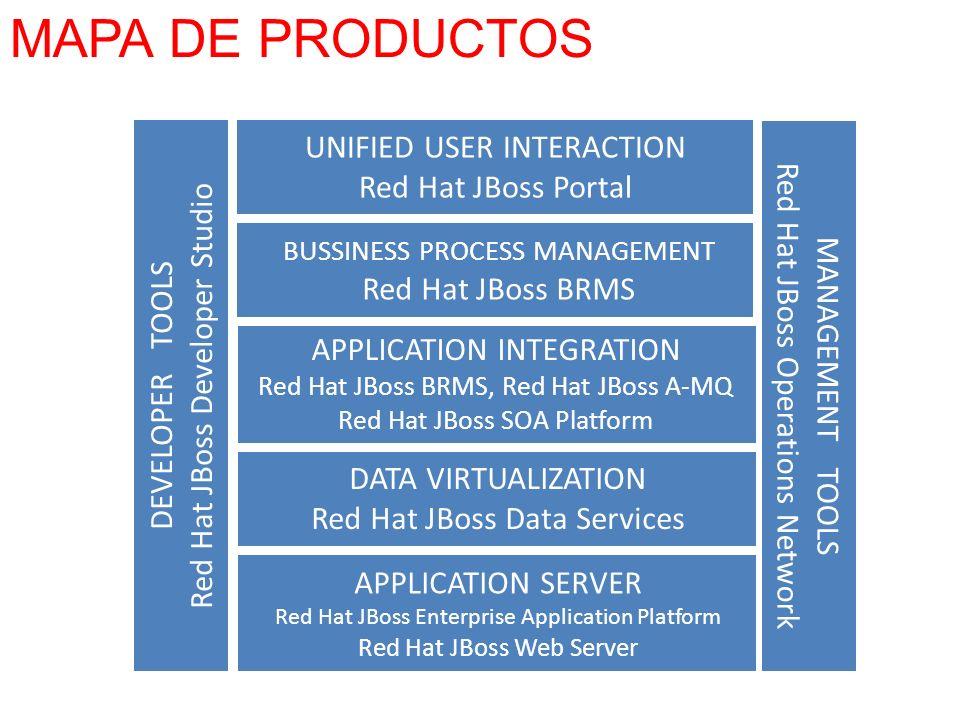 DEVELOPER TOOLS Red Hat JBoss Developer Studio UNIFIED USER INTERACTION Red Hat JBoss Portal BUSSINESS PROCESS MANAGEMENT Red Hat JBoss BRMS APPLICATION INTEGRATION Red Hat JBoss BRMS, Red Hat JBoss A-MQ Red Hat JBoss SOA Platform DATA VIRTUALIZATION Red Hat JBoss Data Services APPLICATION SERVER Red Hat JBoss Enterprise Application Platform Red Hat JBoss Web Server MANAGEMENT TOOLS Red Hat JBoss Operations Network MAPA DE PRODUCTOS