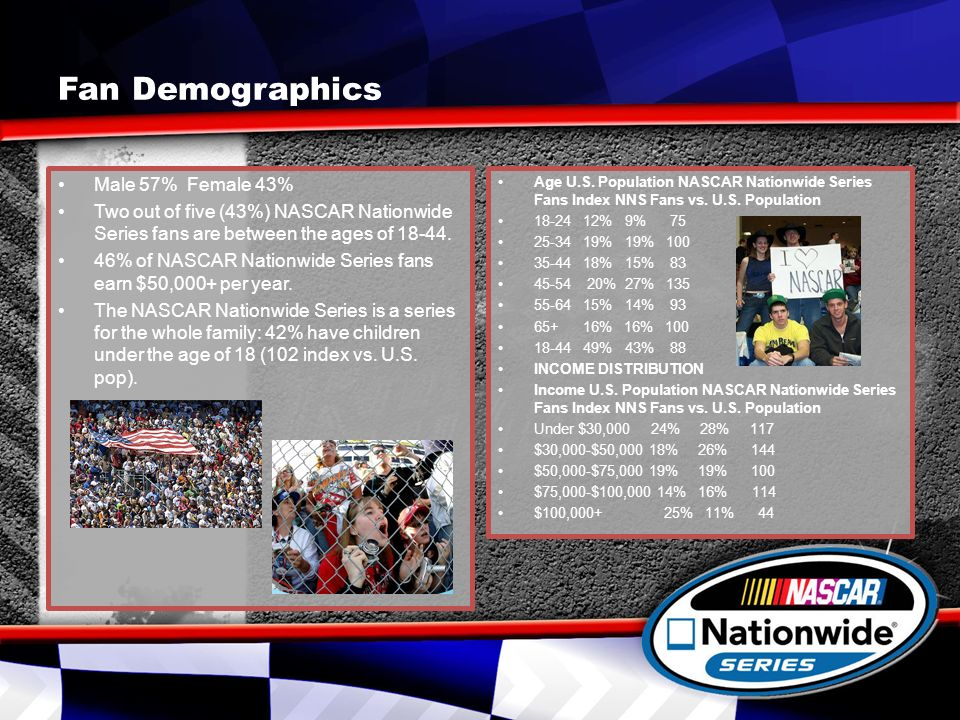 Fan Demographics Male 57% Female 43% Two out of five (43%) NASCAR Nationwide Series fans are between the ages of