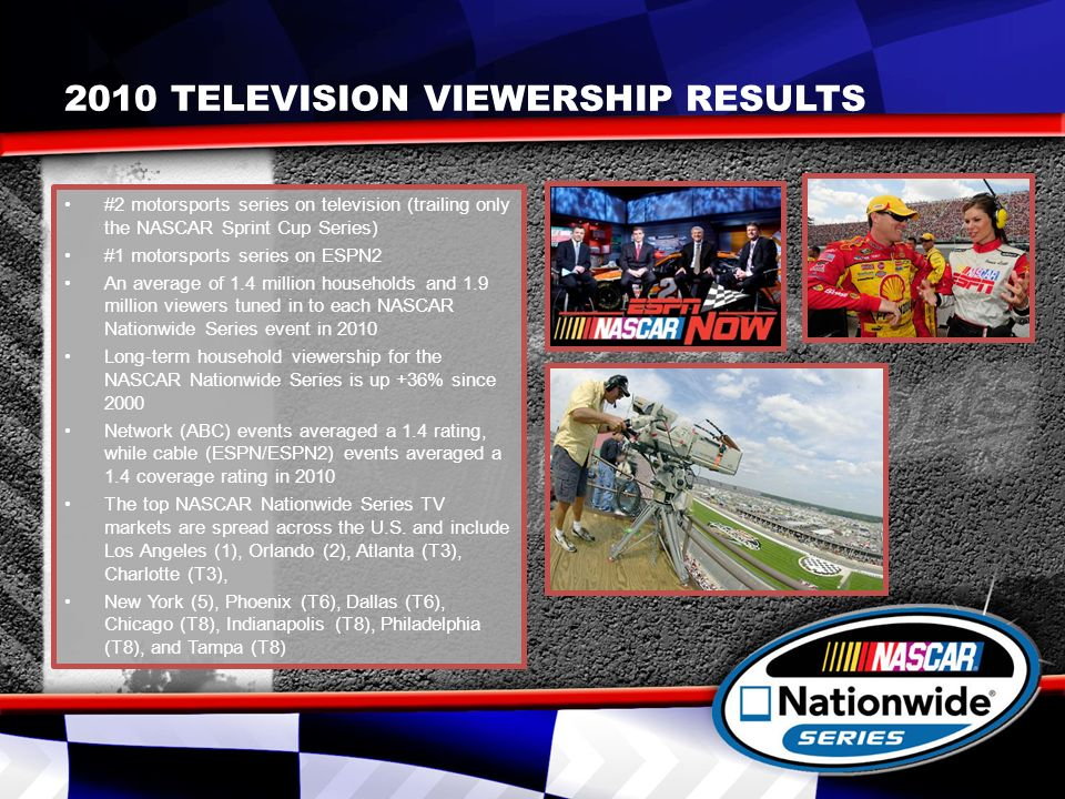 2010 TELEVISION VIEWERSHIP RESULTS #2 motorsports series on television (trailing only the NASCAR Sprint Cup Series) #1 motorsports series on ESPN2 An average of 1.4 million households and 1.9 million viewers tuned in to each NASCAR Nationwide Series event in 2010 Long term household viewership for the NASCAR Nationwide Series is up +36% since 2000 Network (ABC) events averaged a 1.4 rating, while cable (ESPN/ESPN2) events averaged a 1.4 coverage rating in 2010 The top NASCAR Nationwide Series TV markets are spread across the U.S.