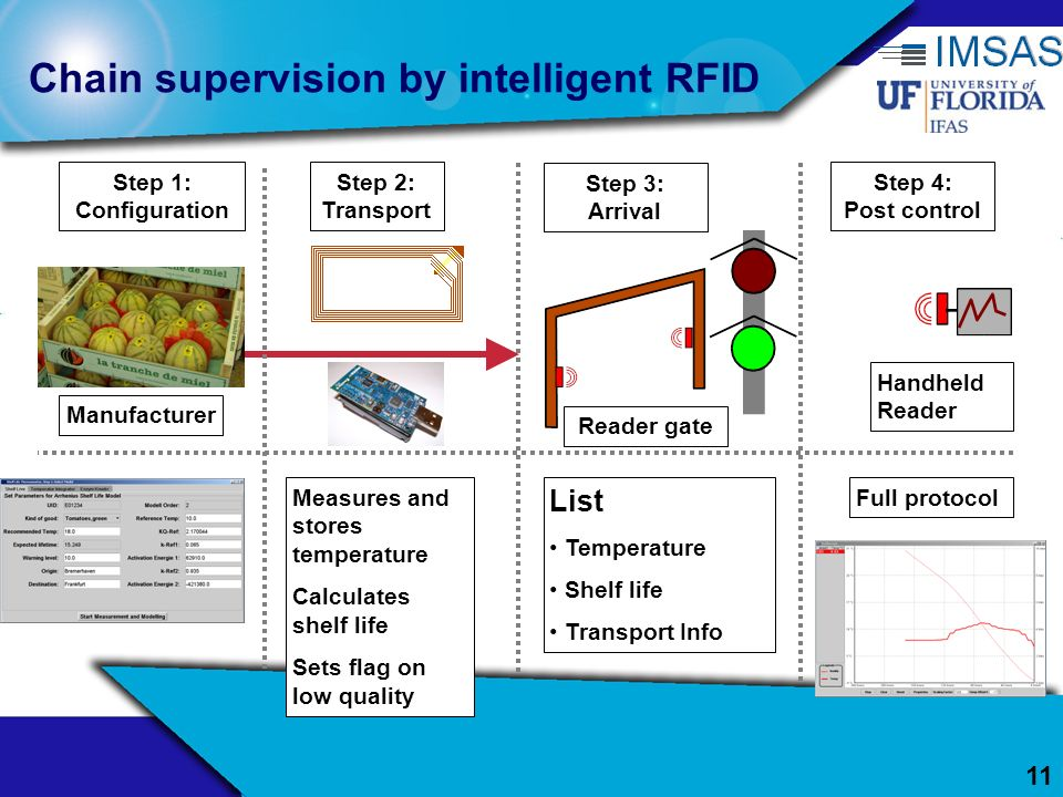 11 Chain supervision by intelligent RFID Step 1: Configuration Step 2: Transport Step 3: Arrival Step 4: Post control Full protocol List Temperature S