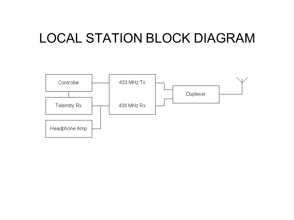 LOCAL STATION BLOCK DIAGRAM