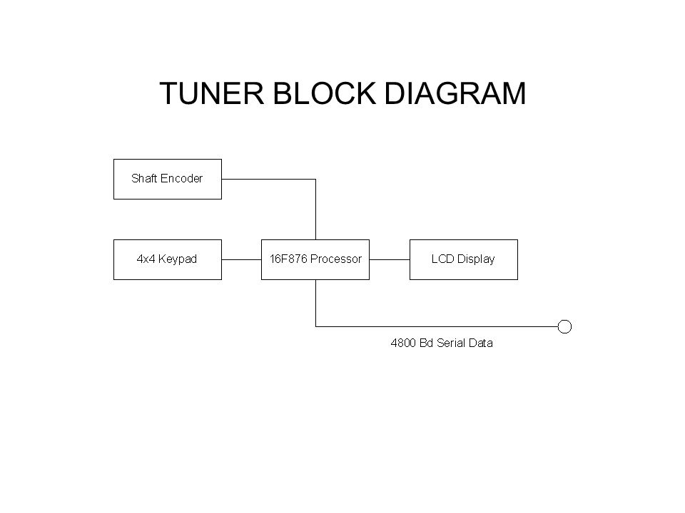 TUNER BLOCK DIAGRAM