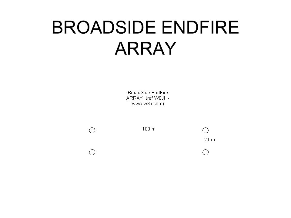 BROADSIDE ENDFIRE ARRAY