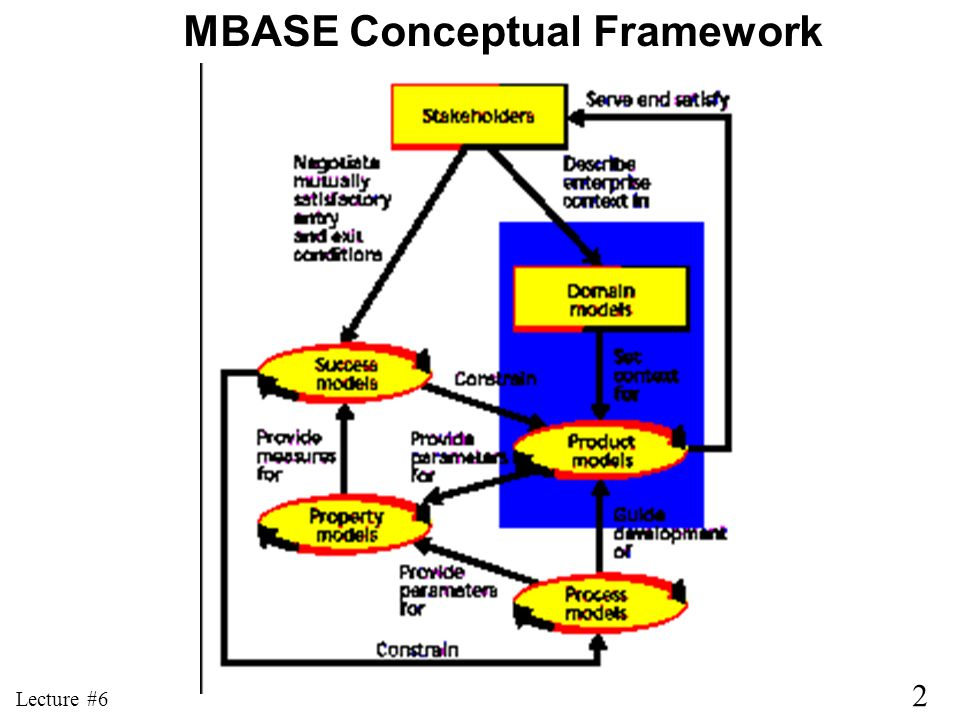 2 Lecture #6 MBASE Conceptual Framework