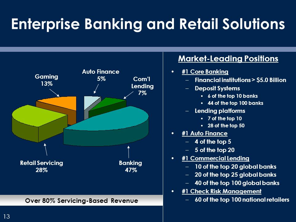 13 Enterprise Banking and Retail Solutions #1 Core Banking – Financial institutions > $5.0 Billion – Deposit Systems 6 of the top 10 banks 44 of the top 100 banks – Lending platforms 7 of the top 10 28 of the top 50 #1 Auto Finance – 4 of the top 5 – 5 of the top 20 #1 Commercial Lending – 10 of the top 20 global banks – 20 of the top 25 global banks – 40 of the top 100 global banks #1 Check Risk Management – 60 of the top 100 national retailers Over 80% Servicing-Based Revenue Market-Leading Positions Retail Servicing 28% Banking 47% Coml Lending 7% Auto Finance 5% Gaming 13%