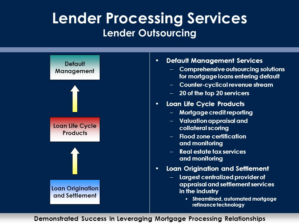 19 Lender Processing Services Lender Outsourcing Loan Life Cycle Products – Mortgage credit reporting – Valuation appraisal and collateral scoring – Flood zone certification and monitoring – Real estate tax services and monitoring Demonstrated Success in Leveraging Mortgage Processing Relationships Loan Origination and Settlement Loan Life Cycle Products Default Management Default Management Services – Comprehensive outsourcing solutions for mortgage loans entering default – Counter-cyclical revenue stream – 20 of the top 20 servicers Loan Origination and Settlement – Largest centralized provider of appraisal and settlement services in the industry Streamlined, automated mortgage refinance technology