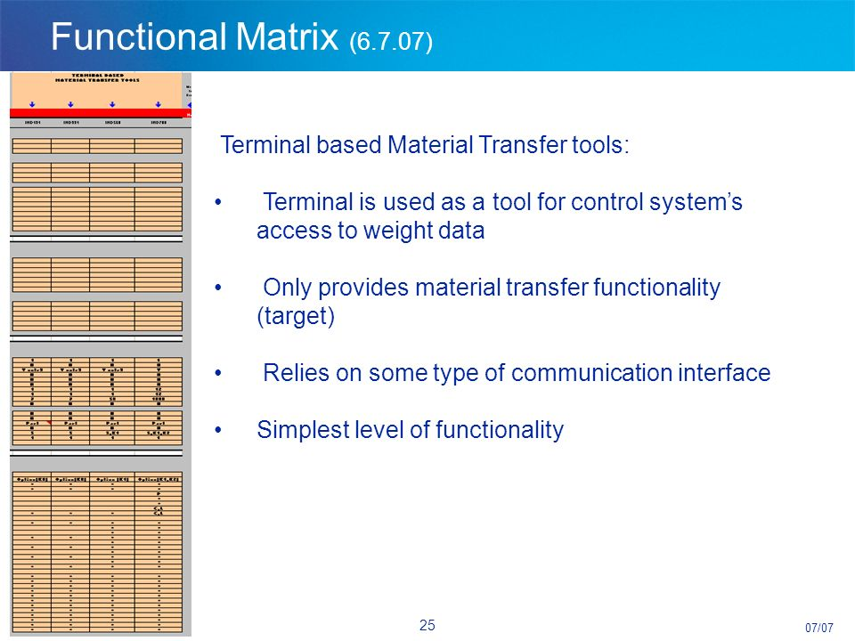 07/07 24 Functional Matrix (6.7.07) 1. Terminal based Material Transfer tools 2.