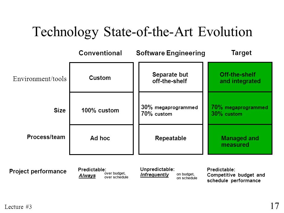 17 Lecture #3 Technology State-of-the-Art Evolution Custom 100% custom Ad hoc Separate but off-the-shelf 30% megaprogrammed 70% custom Repeatable Off-