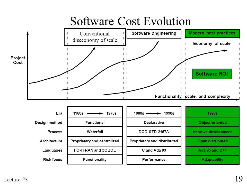 19 Lecture #3 1960s 1970s Functional Waterfall Proprietary and centralized FORTRAN and COBOL Functionality Software Cost Evolution Software e ngineeri