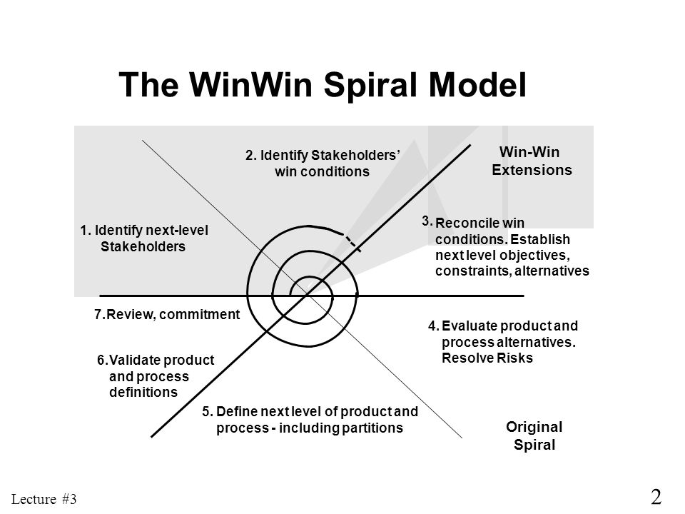 2 Lecture #3 The WinWin Spiral Model 2. Identify Stakeholders win conditions 1. Identify next-level Stakeholders Reconcile win conditions. Establish n