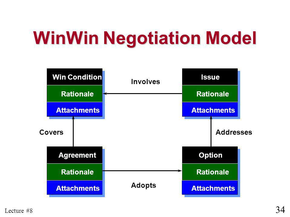 34 Lecture #8 Win Condition Rationale Attachments Agreement Rationale Attachments Option Rationale Attachments Issue Rationale Attachments Involves Addresses Adopts Covers WinWin Negotiation Model