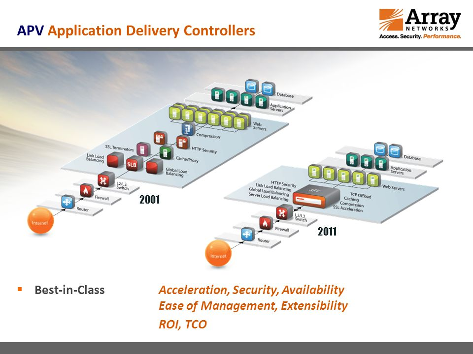 APV Application Delivery Controllers Best-in-Class Acceleration, Security, Availability Ease of Management, Extensibility ROI, TCO