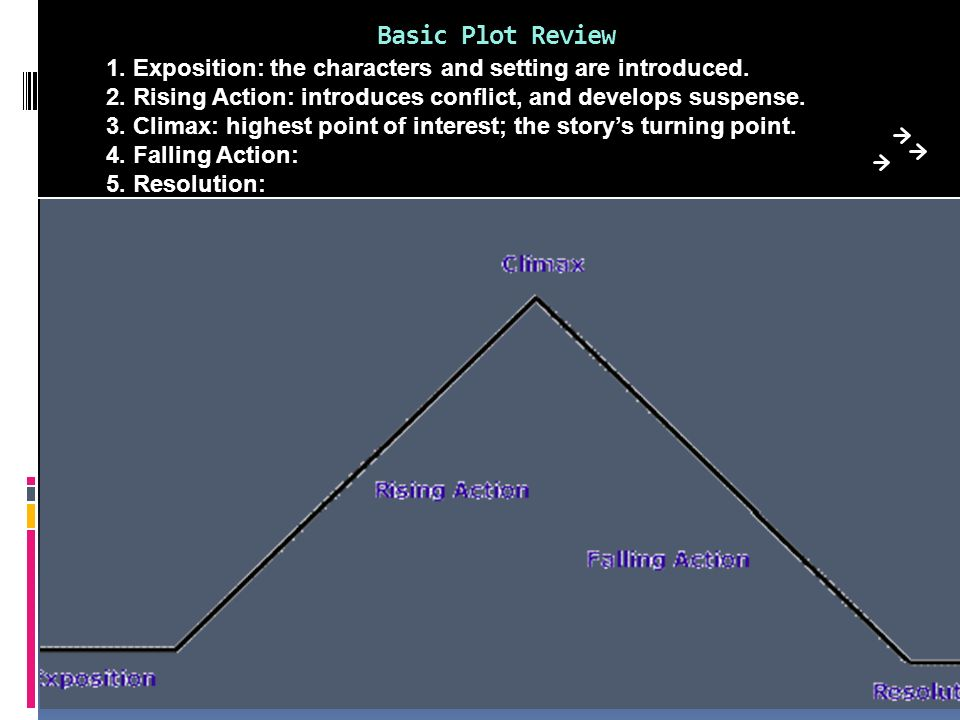 Basic Plot Review 1. Exposition: the characters and setting are introduced. 2. Rising Action: introduces conflict, and develops suspense. 3. Climax: h