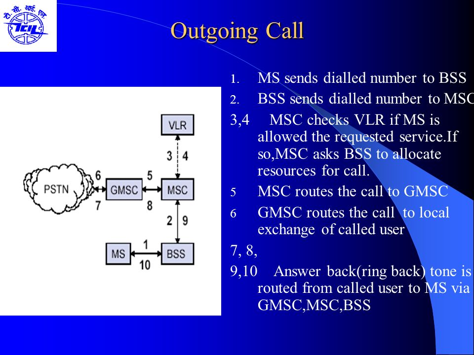 Outgoing Call 1. MS sends dialled number to BSS 2. BSS sends dialled number to MSC 3,4 MSC checks VLR if MS is allowed the requested service.If so,MSC