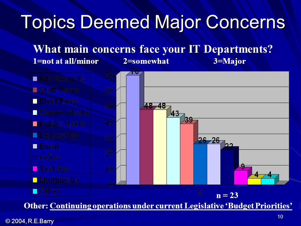 © 2004, R.E.Barry 10 Topics Deemed Major Concerns What main concerns face your IT Departments.