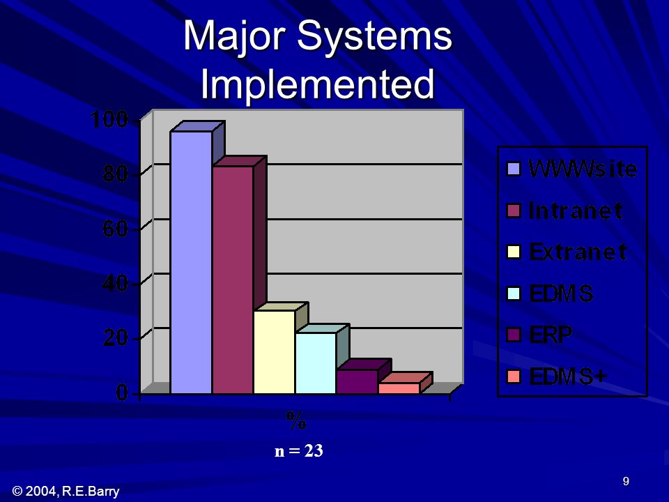 © 2004, R.E.Barry 9 Major Systems Implemented n = 23