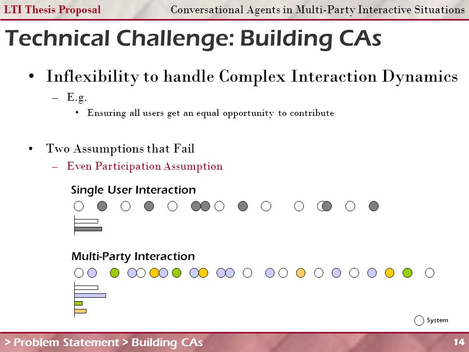 LTI Thesis ProposalConversational Agents in Multi-Party Interactive Situations 14 Technical Challenge: Building CAs > Problem Statement > Building CAs Inflexibility to handle Complex Interaction Dynamics –E.g.