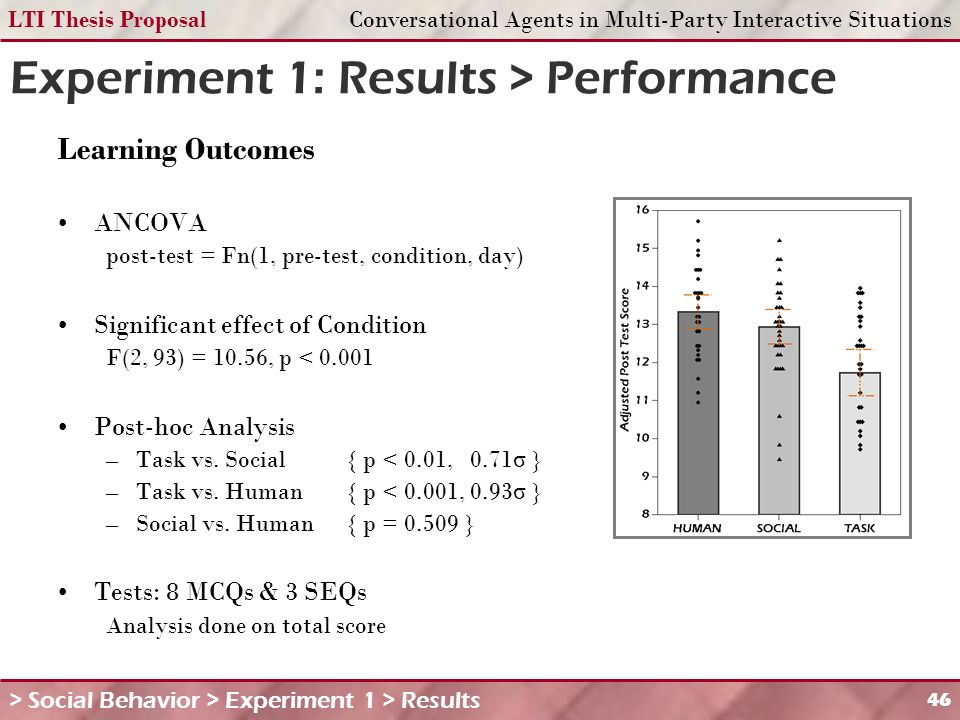 LTI Thesis ProposalConversational Agents in Multi-Party Interactive Situations 46 Experiment 1: Results > Performance Learning Outcomes ANCOVA post-test = Fn(1, pre-test, condition, day) Significant effect of Condition F(2, 93) = 10.56, p < 0.001 Post-hoc Analysis –Task vs.