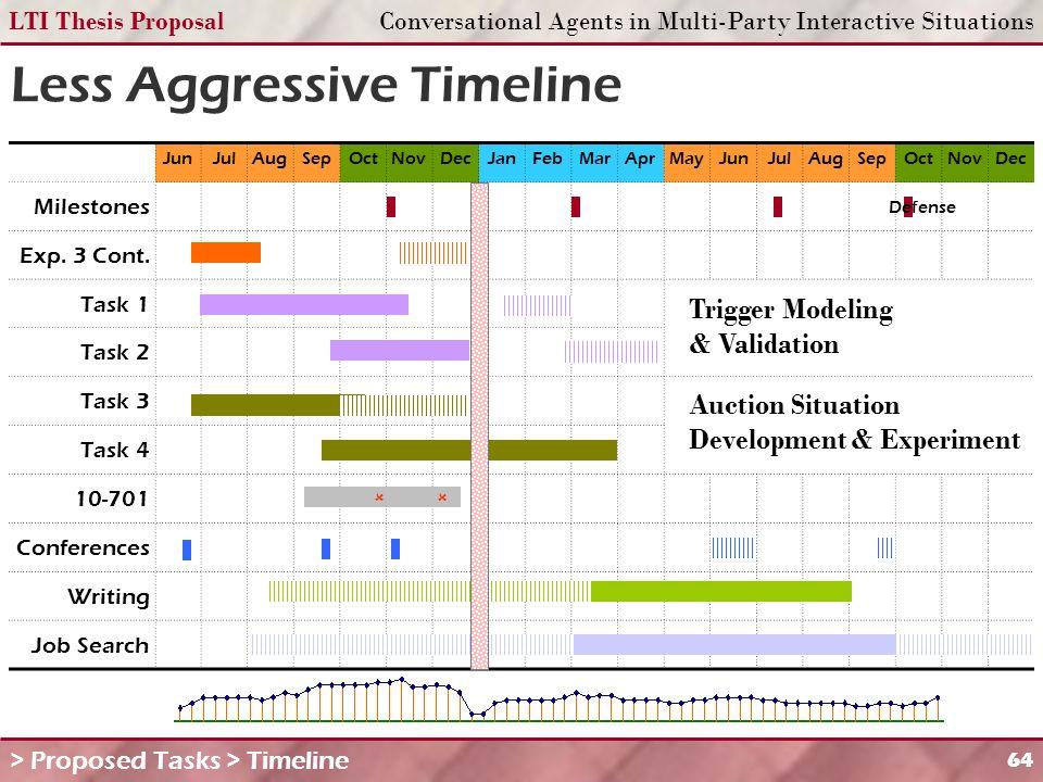 LTI Thesis ProposalConversational Agents in Multi-Party Interactive Situations 64 Less Aggressive Timeline JunJulAugSepOctNovDecJanFebMarAprMayJunJulAugSepOctNovDec Milestones Exp.