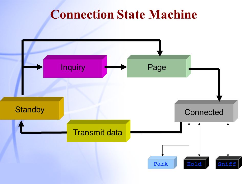 Channel Establishment There are two managed situations A device knows the parameters of the other –It follows paging process No knowledge about the other –Then it follows inquiring & paging process Two main states and sub-states Standby (no interaction) Connection (working) Seven more sub-states for attaching slaves & connection establishment Connection State Machine