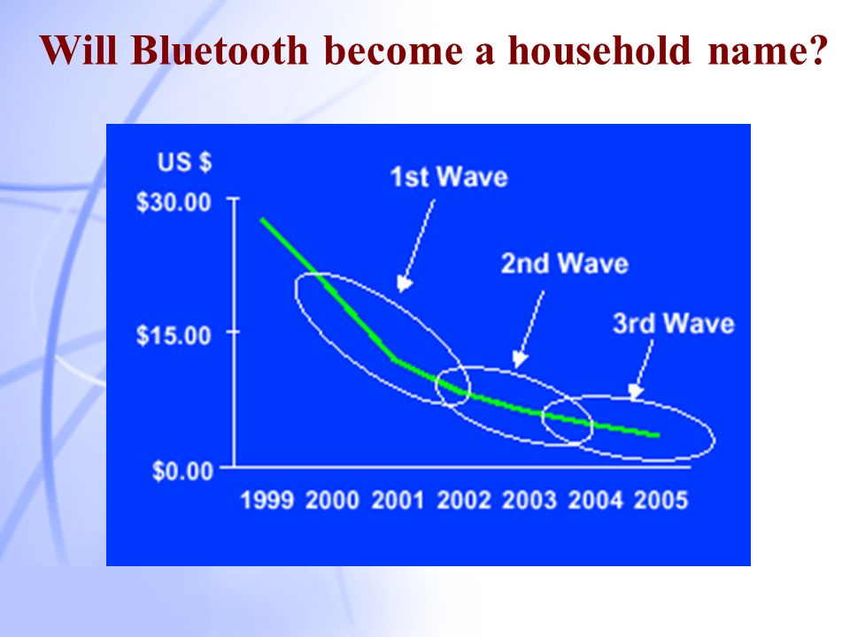 Future of Bluetooth Success of Bluetooth depends on how well it is integrated into consumer products Consumers are more interested in applications than the technology Bluetooth must be successfully integrated into consumer products Must provide benefits for consumer Must not destroy current product benefits Key Success Factors Interoperability Mass Production at Low Cost Ease of Use End User Experience