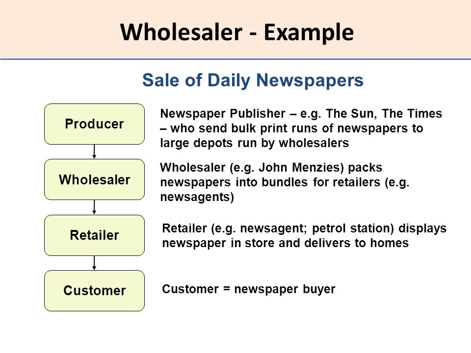 Wholesaler - Example Producer Wholesaler Retailer Customer Sale of Daily Newspapers Newspaper Publisher – e.g. The Sun, The Times – who send bulk prin