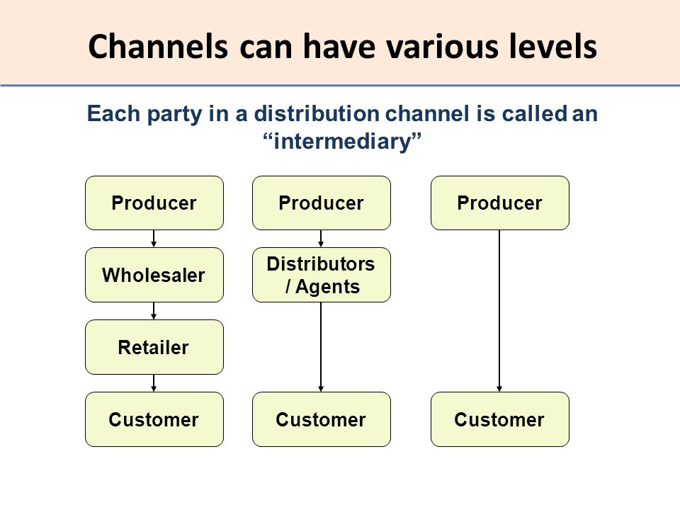 Channels can have various levels Producer Wholesaler Distributors / Agents Retailer Customer Each party in a distribution channel is called an interme