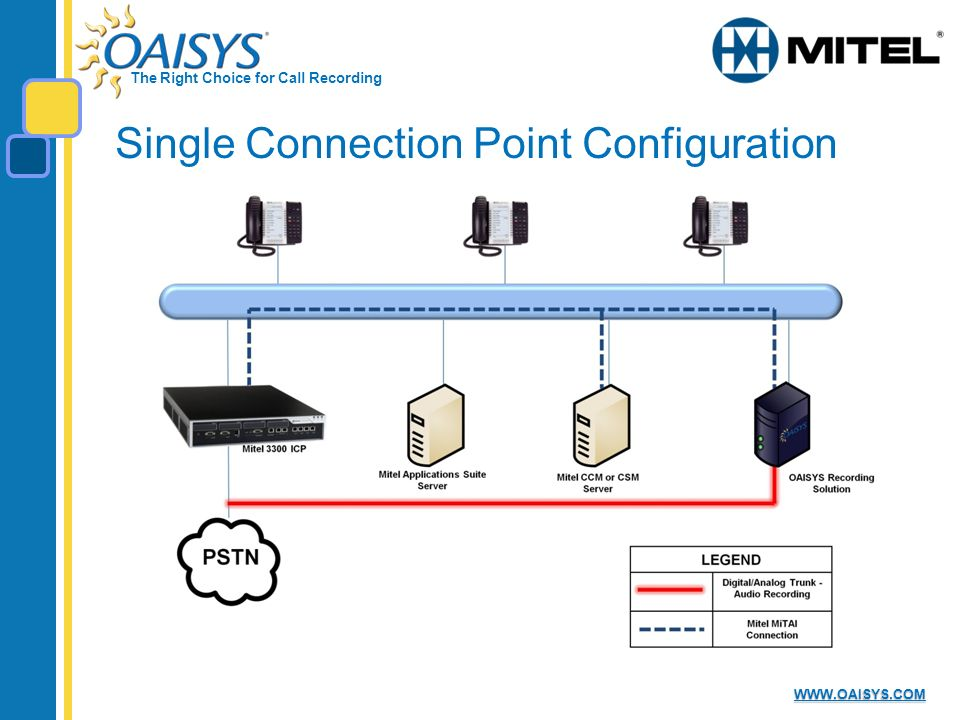 The Right Choice for Call Recording WWW.OAISYS.COM Single Connection Point Configuration